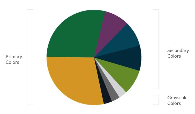 Color Usage Pie Chart