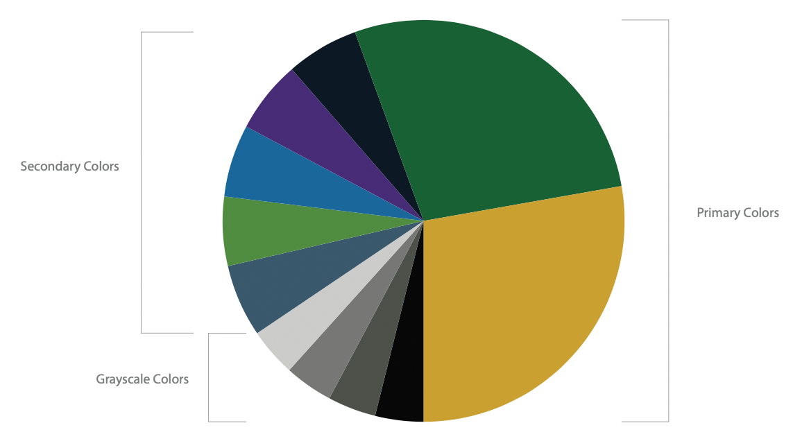 NOVA Colors Pie Chart